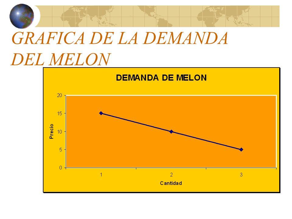 PROPIEDADES DE LA CURVA Es descendente de izquierda a derecha Cuando más bajan los precios, la curva tiende ser paralela al eje de de las abscisas. Cu