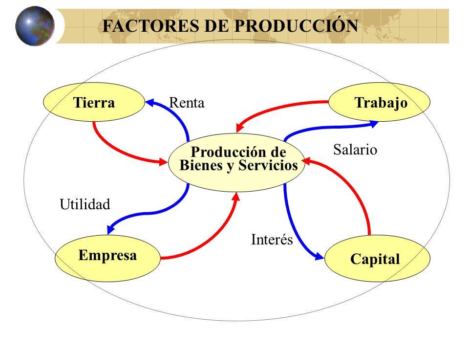 Recursos Económicos o Factores de Producción Tierra, Trabajo, Capital y Empresa. Tierra: comprende todos los elementos naturales y esta representada p