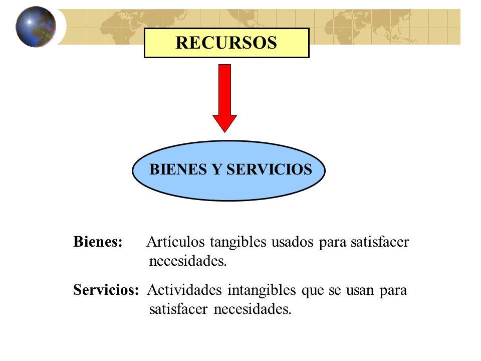 FACTORES DE PRODUCCIÓN Producción de Bienes y Servicios Trabajo Capital Empresa TierraRenta Salario Interés Utilidad