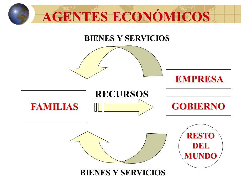 AGENTES ECONÓMICOS En la Economía participan cuatro tipo de agentes económicos: Familias, Empresas, Gobierno y Resto del Mundo. Familias: Núcleo centr