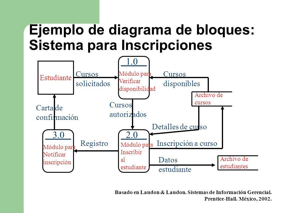 Ejemplo de diagrama de bloques: Sistema para Inscripciones Estudiante Cursos solicitados Módulo para Verificar disponibilidad 1.0 Cursos autorizados M