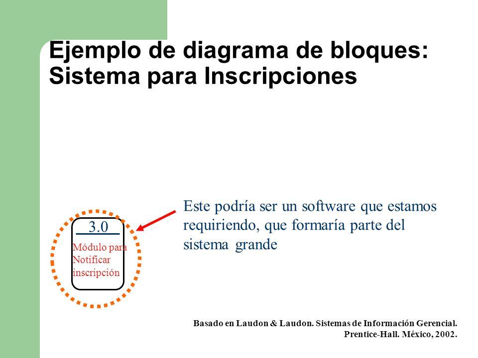 Ejemplo de diagrama de bloques: Sistema para Inscripciones 3.0 Módulo para Notificar inscripción Basado en Laudon & Laudon. Sistemas de Información Ge