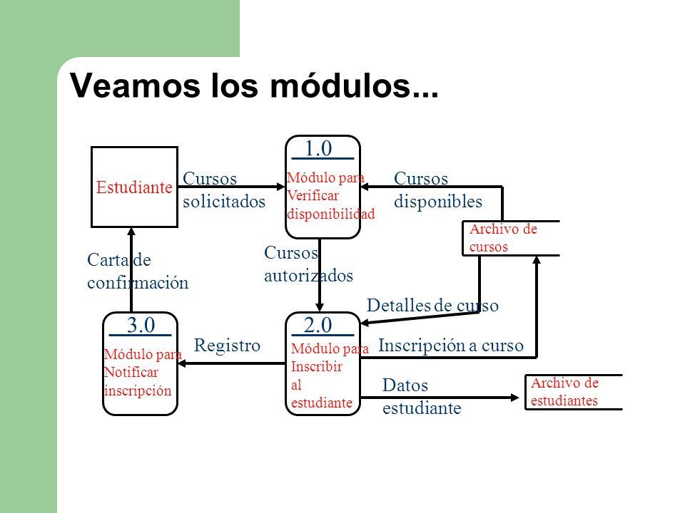Veamos los módulos... Estudiante Cursos solicitados Módulo para Verificar disponibilidad 1.0 Cursos autorizados Módulo para Inscribir al estudiante 2.