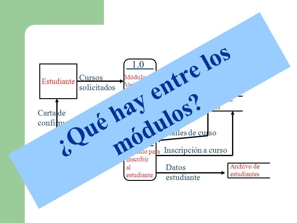 Estudiante Cursos solicitados Módulo para Verificar disponibilidad 1.0 Cursos autorizados Módulo para Inscribir al estudiante 2.03.0 Módulo para Notif