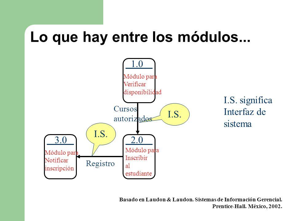I.S. Lo que hay entre los módulos... Módulo para Verificar disponibilidad 1.0 Cursos autorizados Módulo para Inscribir al estudiante 2.03.0 Módulo par