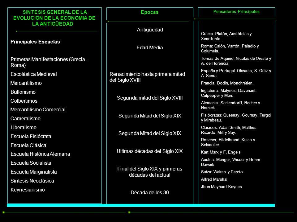 SINTESIS GENERAL DE LA EVOLUCION DE LA ECONOMIA DE LA ANTIGÜEDAD Principales Escuelas Primeras Manifestaciones (Grecia - Roma) Escolástica Medieval Mercantilismo Bullonismo Colbertimos Mercantilismo Comercial Cameralismo Liberalismo Escuela Fisiócrata Escuela Clásica Escuela Histórica Alemana Escuela Socialista Escuela Marginalista Síntesis Neoclásica Keynesianismo Epocas Antigüedad Edad Media Renacimiento hasta primera mitad del Siglo XVIII Segunda mitad del Siglo XVIII Segunda Mitad del Siglo XIX Ultimas décadas del Siglo XIX Final del Siglo XIX y primeras décadas del actual Década de los 30 Pensadores Principales Grecia: Platón, Aristóteles y Xenofonte.