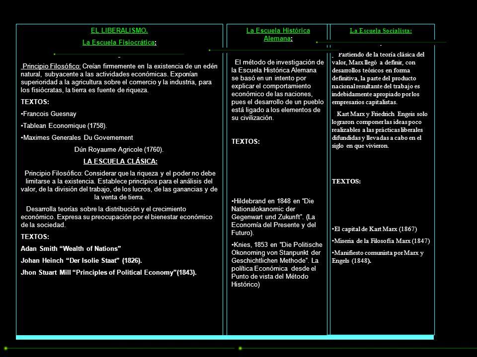 SINTESIS GENERAL DE LA EVOLUCION DE LA ECONOMIA DE LA ANTIGÜEDAD Principales Escuelas Primeras Manifestaciones (Grecia - Roma) Escolástica Medieval Me