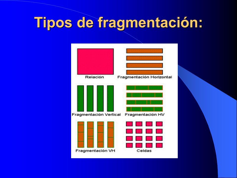 Tipos de fragmentación:
