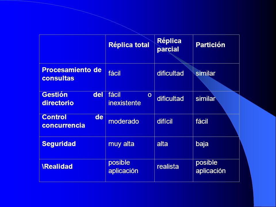 Réplica total Réplica parcial Partición Procesamiento de consultas fácildificultadsimilar Gestión del directorio fácil o inexistente dificultadsimilar