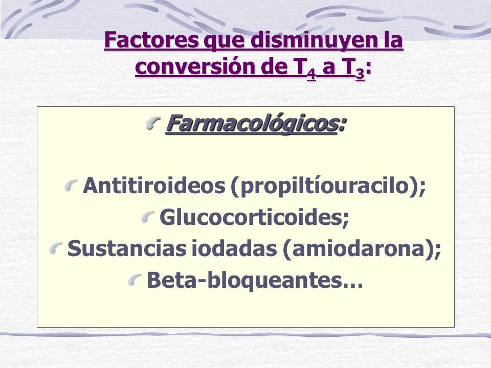 Factores que disminuyen la conversión de T 4 a T 3 : Farmacológicos: Antitiroideos (propiltíouracilo); Glucocorticoides; Sustancias iodadas (amiodaron
