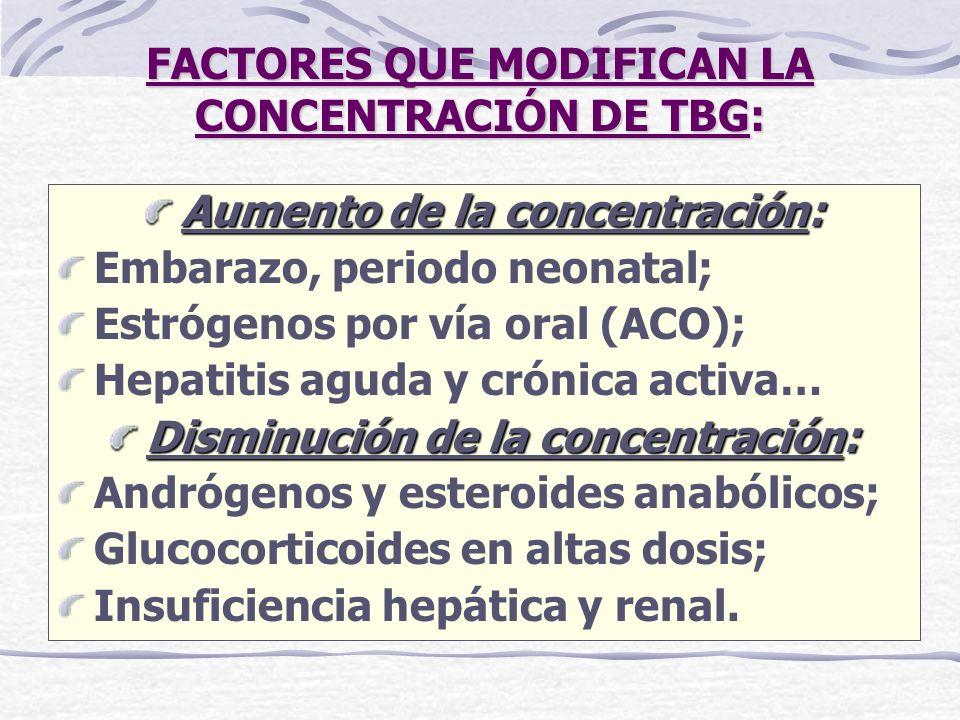 FACTORES QUE MODIFICAN LA CONCENTRACIÓN DE TBG: Aumento de la concentración: Embarazo, periodo neonatal; Estrógenos por vía oral (ACO); Hepatitis agud