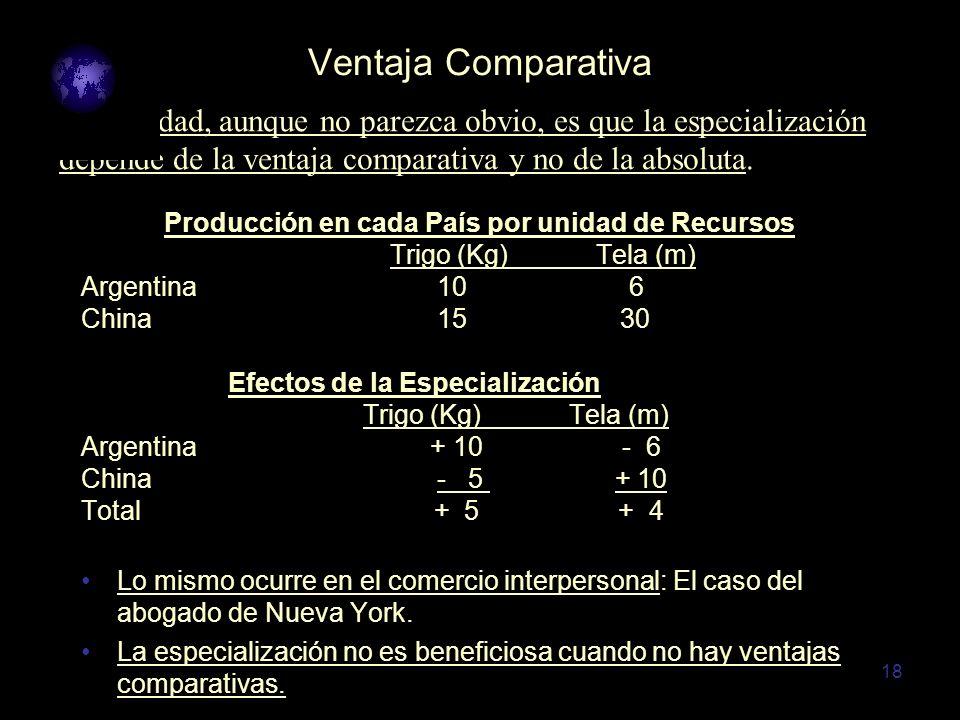 18 Ventaja Comparativa Producción en cada País por unidad de Recursos Trigo (Kg) Tela (m) Argentina 10 6 China 15 30 Efectos de la Especialización Tri