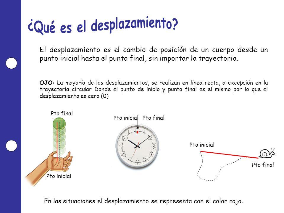 El desplazamiento es el cambio de posición de un cuerpo desde un punto inicial hasta el punto final, sin importar la trayectoria. OJO: La mayoría de l