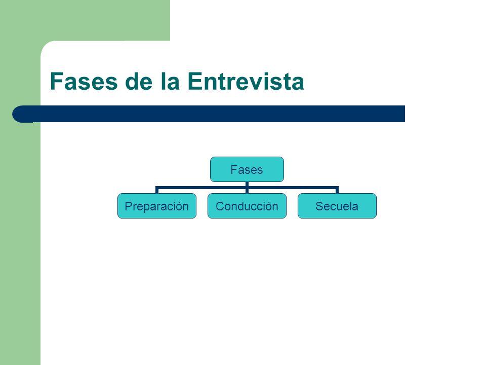 Fases de la Entrevista Fases PreparaciónConducciónSecuela