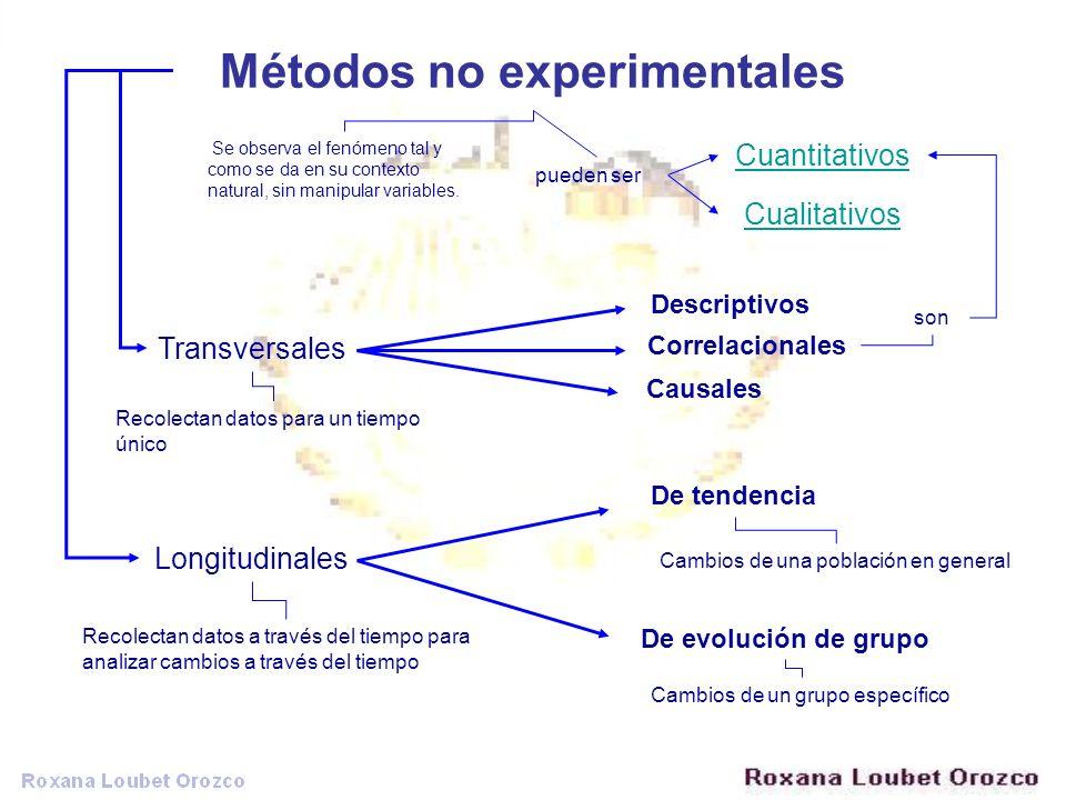 Métodos no experimentales Se observa el fenómeno tal y como se da en su contexto natural, sin manipular variables. Transversales Longitudinales Recole