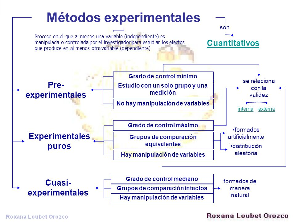 Métodos experimentales Proceso en el que al menos una variable (independiente) es manipulada o controlada por el investigador para estudiar los efecto