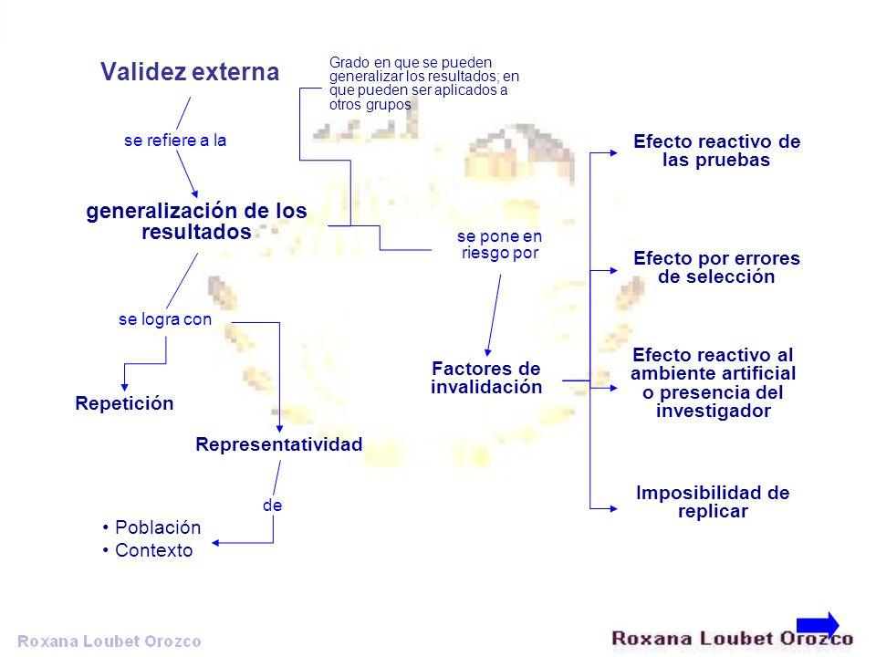Validez externa generalización de los resultados se refiere a la Grado en que se pueden generalizar los resultados; en que pueden ser aplicados a otro