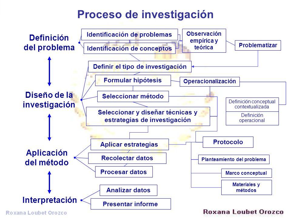 Proceso de investigación Diseño de la investigación Definición del problema Aplicación del método Interpretación Identificación de problemas Identific