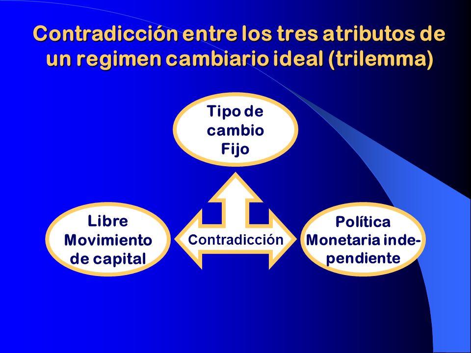 Contradicción entre los tres atributos de un regimen cambiario ideal (trilemma) Tipo de cambio Fijo Libre Movimiento de capital Política Monetaria ind