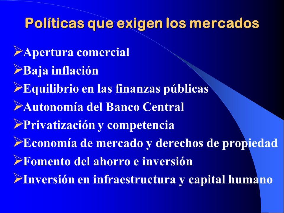 Políticas que exigen los mercados Apertura comercial Baja inflación Equilibrio en las finanzas públicas Autonomía del Banco Central Privatización y co