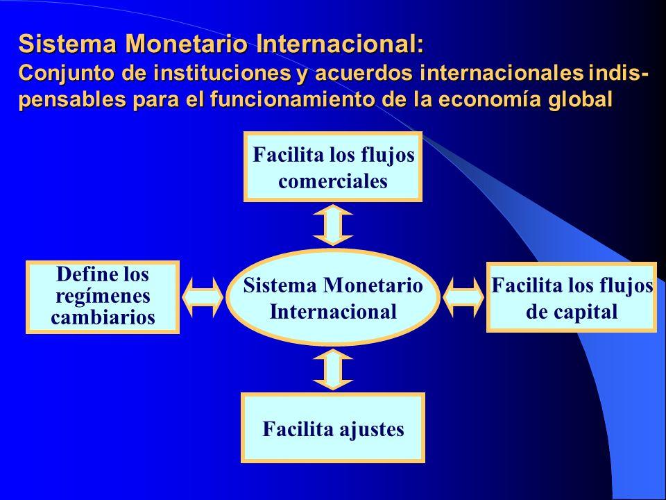 Colapso del sistema de Bretton Woods Desequilibrios en la balanza de pagos de los Estados Unidos y pérdida del oro Suspensión de la convertibilidad del dólar al oro (1971) Acuerdo Smithsoniano Libre flotación de las principales monedas y tipos de cambio fijos en los países periféricos.