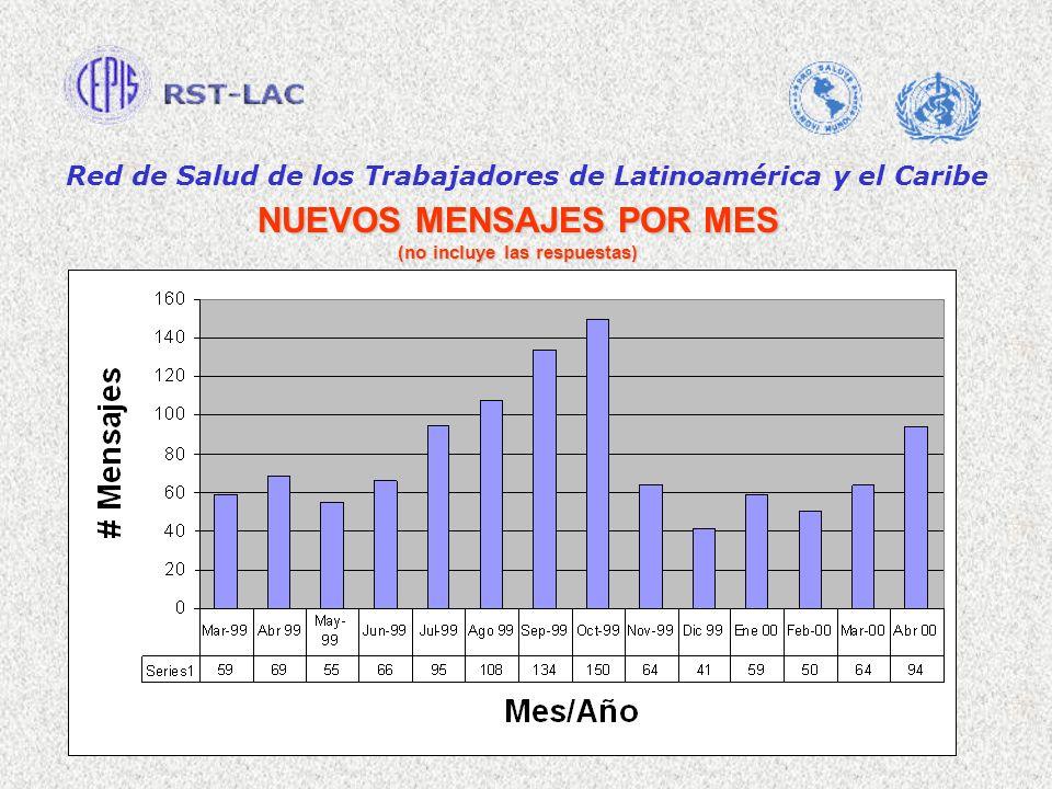 Red de Salud de los Trabajadores de Latinoamérica y el Caribe NUEVOS MENSAJES POR MES (no incluye las respuestas)