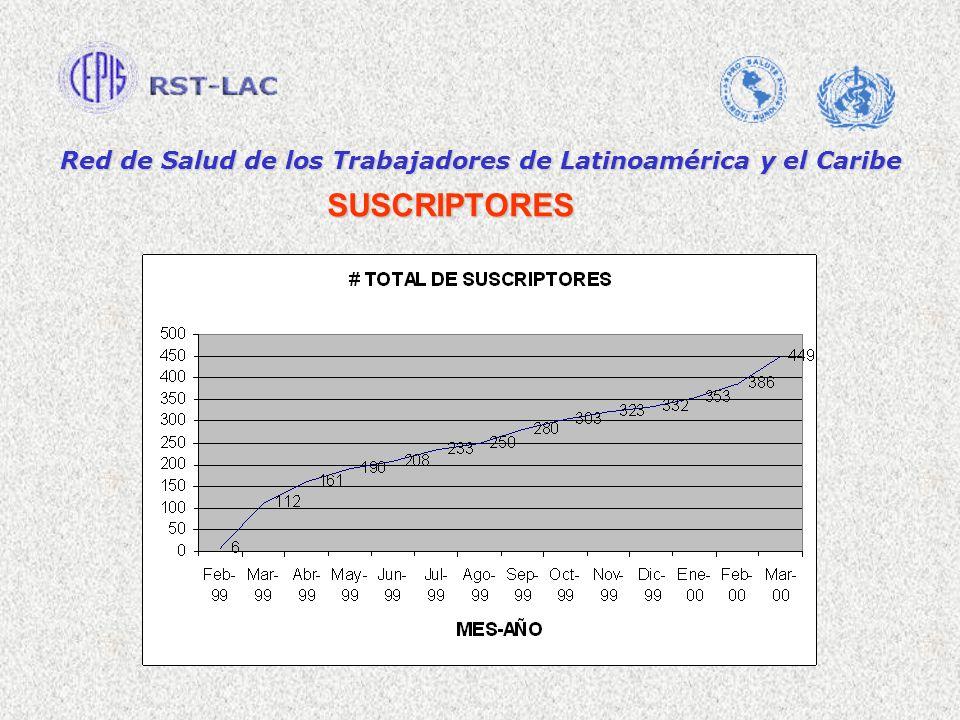 Red de Salud de los Trabajadores de Latinoamérica y el Caribe SUSCRIPTORES
