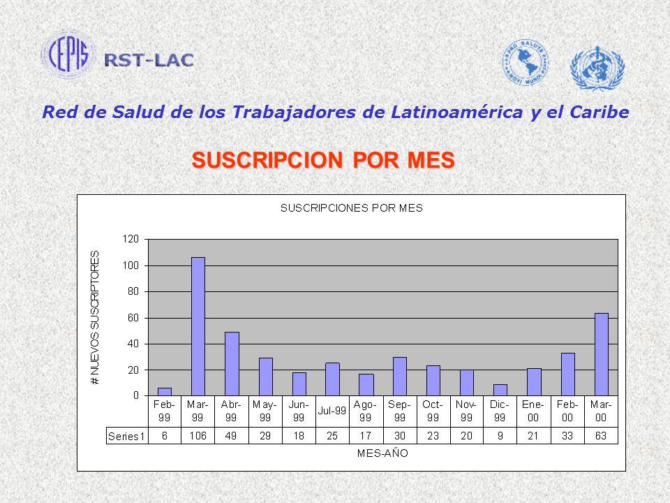 Red de Salud de los Trabajadores de Latinoamérica y el Caribe SUSCRIPCION POR MES