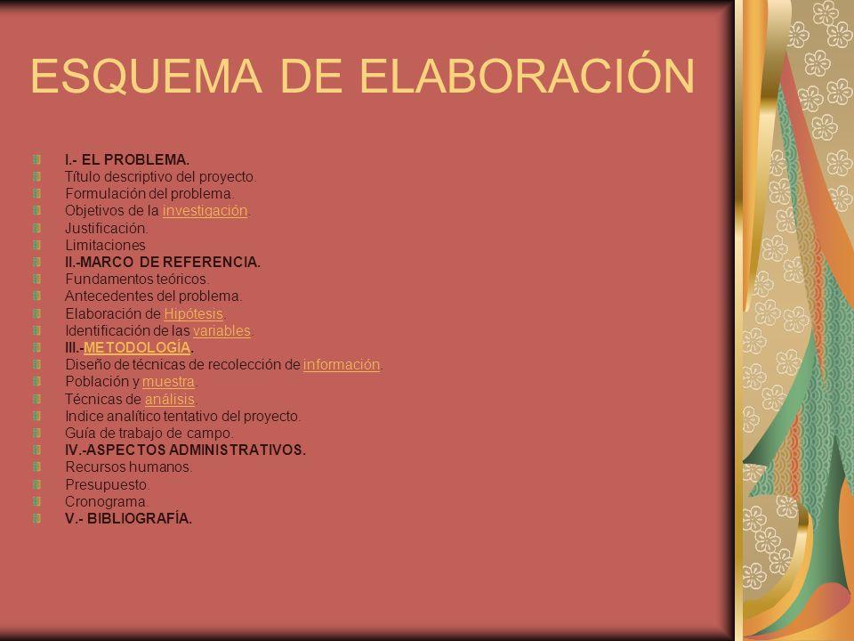 ESQUEMA DE ELABORACIÓN I.- EL PROBLEMA. Título descriptivo del proyecto. Formulación del problema. Objetivos de la investigación.investigación Justifi