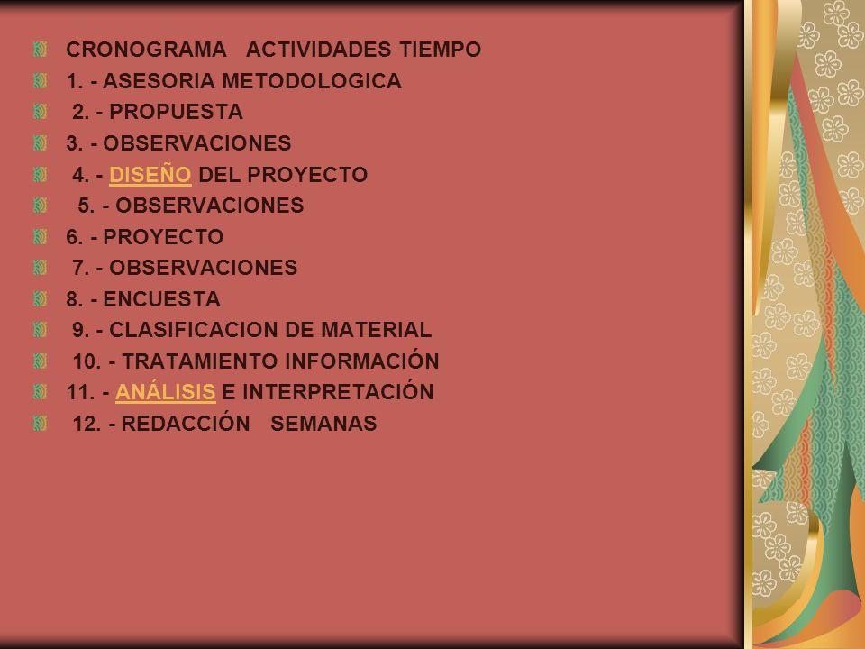 CRONOGRAMA ACTIVIDADES TIEMPO 1. - ASESORIA METODOLOGICA 2. - PROPUESTA 3. - OBSERVACIONES 4. - DISEÑO DEL PROYECTODISEÑO 5. - OBSERVACIONES 6. - PROY