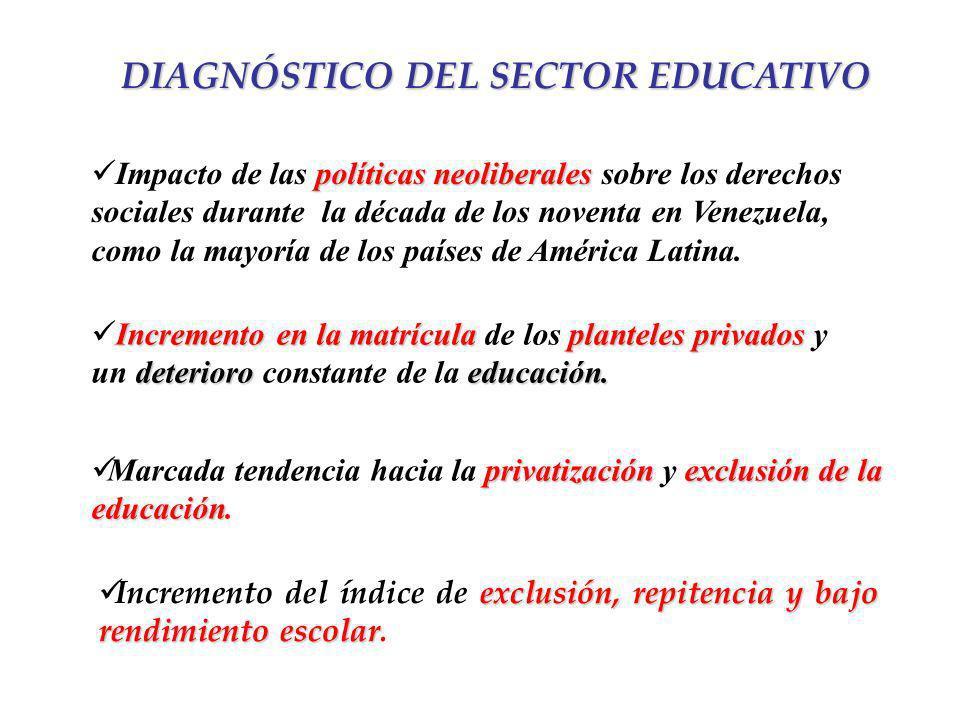 DIAGNÓSTICO DEL SECTOR EDUCATIVO exclusión, repitencia y bajo rendimiento escolar Incremento del índice de exclusión, repitencia y bajo rendimiento es
