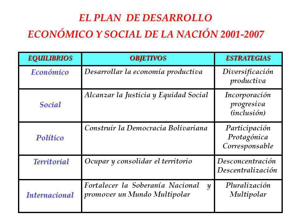 EL PLAN DE DESARROLLO ECONÓMICO Y SOCIAL DE LA NACIÓN 2001-2007 Pluralización Multipolar Fortalecer la Soberanía Nacional y promover un Mundo Multipol
