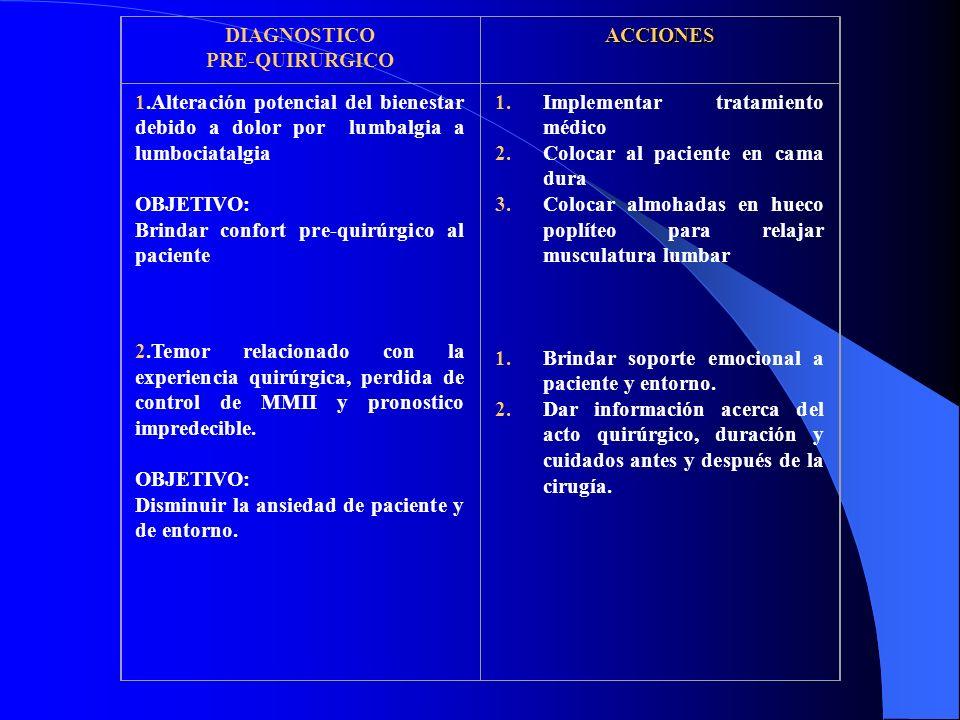 DIAGNOSTICO PRE-QUIRURGICOACCIONES 1.Alteración potencial del bienestar debido a dolor por lumbalgia a lumbociatalgia OBJETIVO: Brindar confort pre-quirúrgico al paciente 2.Temor relacionado con la experiencia quirúrgica, perdida de control de MMII y pronostico impredecible.