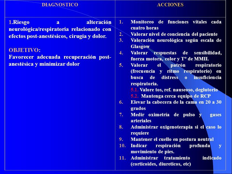 DIAGNOSTICOACCIONES 1.Riesgo a alteración neurológica/respiratoria relacionado con efectos post-anestésicos, cirugía y dolor.