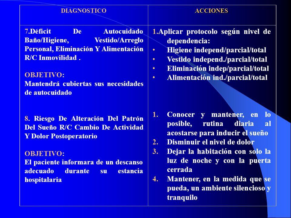 DIAGNOSTICOACCIONES 7.Déficit De Autocuidado Baño/Higiene, Vestido/Arreglo Personal, Eliminación Y Alimentación R/C Inmovilidad.