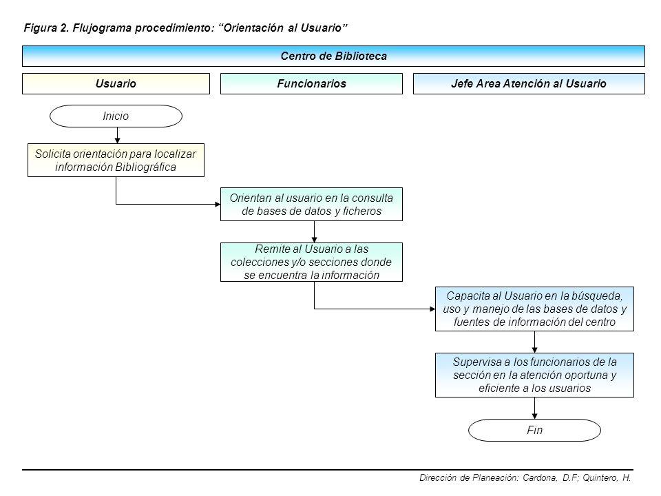 Centro de Biblioteca Usuario Figura 2. Flujograma procedimiento: Orientación al Usuario Dirección de Planeación: Cardona, D.F; Quintero, H. Jefe Area