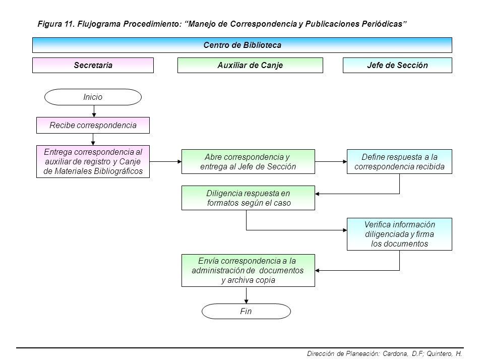 Figura 11. Flujograma Procedimiento: Manejo de Correspondencia y Publicaciones Periódicas Dirección de Planeación: Cardona, D.F; Quintero, H. Fin Cent