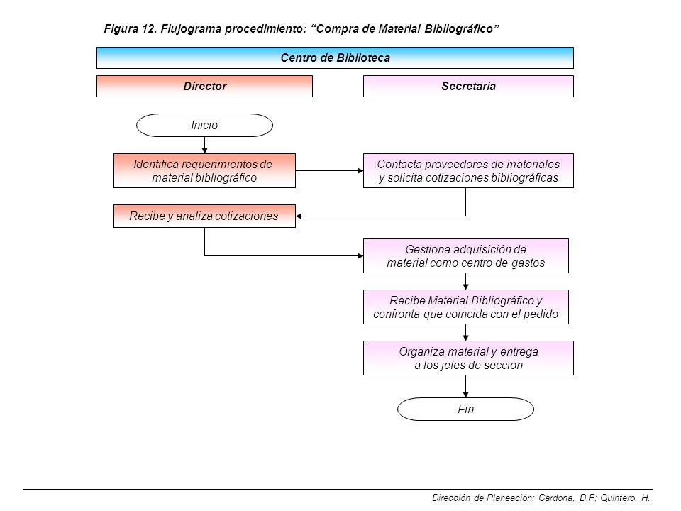 Centro de Biblioteca Dirección de Planeación: Cardona, D.F; Quintero, H. Director Figura 12. Flujograma procedimiento: Compra de Material Bibliográfic