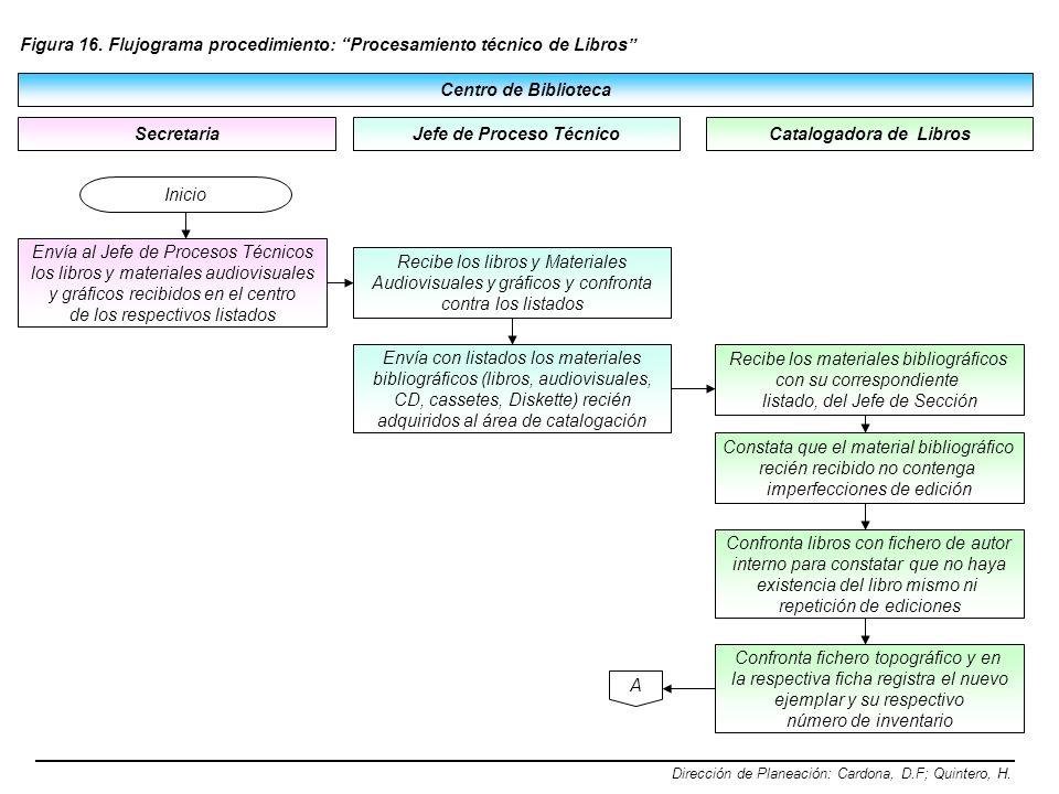 Centro de Biblioteca Secretaria Figura 16. Flujograma procedimiento: Procesamiento técnico de Libros Dirección de Planeación: Cardona, D.F; Quintero,