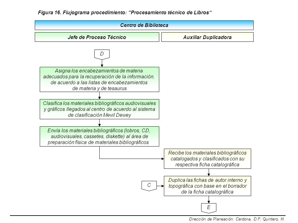 Centro de Biblioteca Dirección de Planeación: Cardona, D.F; Quintero, H. Figura 16. Flujograma procedimiento: Procesamiento técnico de Libros Jefe de
