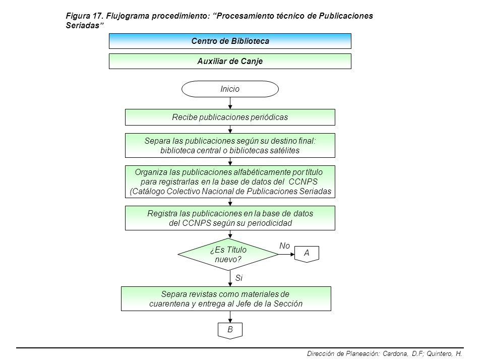 Centro de Biblioteca Dirección de Planeación: Cardona, D.F; Quintero, H. Recibe publicaciones periódicas Figura 17. Flujograma procedimiento: Procesam