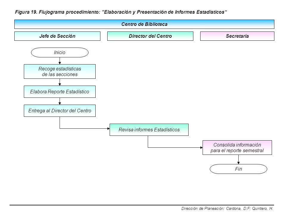 Centro de Biblioteca Jefe de Sección Figura 19. Flujograma procedimiento: Elaboración y Presentación de Informes Estadísticos Dirección de Planeación: