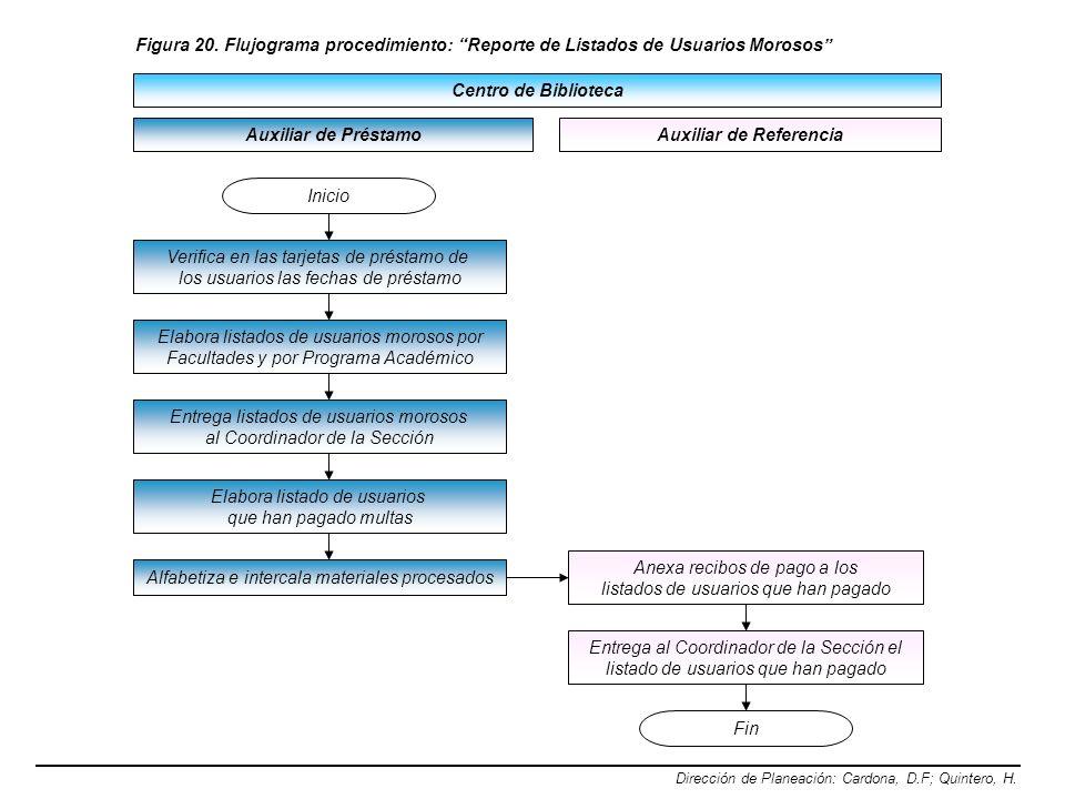 Centro de Biblioteca Dirección de Planeación: Cardona, D.F; Quintero, H. Figura 20. Flujograma procedimiento: Reporte de Listados de Usuarios Morosos