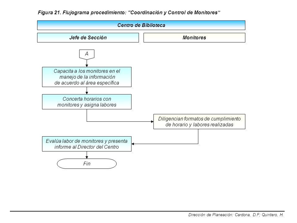 Centro de Biblioteca Dirección de Planeación: Cardona, D.F; Quintero, H. Figura 21. Flujograma procedimiento: Coordinación y Control de Monitores Jefe