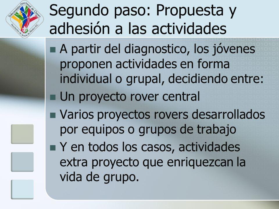 Segundo paso: Propuesta y adhesión a las actividades A partir del diagnostico, los jóvenes proponen actividades en forma individual o grupal, decidien