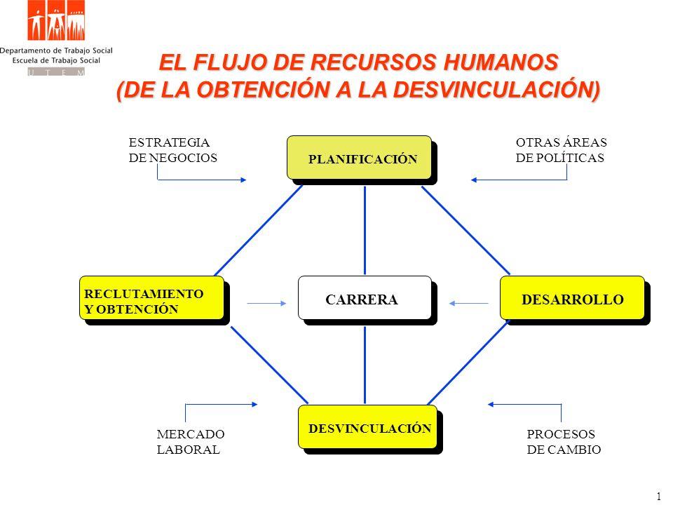 PRINCIPALES PASOS EN EL PROCESO DE PLANEACIÓN DE RECURSOS HUMANOS OBJETIVOS Y PLANES ORGANIZACIONALES Estrategia, Tendencias, Condiciones económicas, Tecnología, Mercados, (O.P.F.D.) SITUACIÓN ACTUAL DE RECURSOS HUMANOS Inventario de personal / destrezas PRONÓSTICO DE RECURSOS HUMANOS 1.Situación actual, retiros, despidos, promociones 2.Demanda de personal por período de planes 3.Aumentos, reducciones requeridas (demanda menos oferta) PROGRAMAS DE IMPLEMENTACIÓN Reclutamiento y selección, evaluación, planes de carrera, traslados, despidos, capacitación, motivación y compensación.