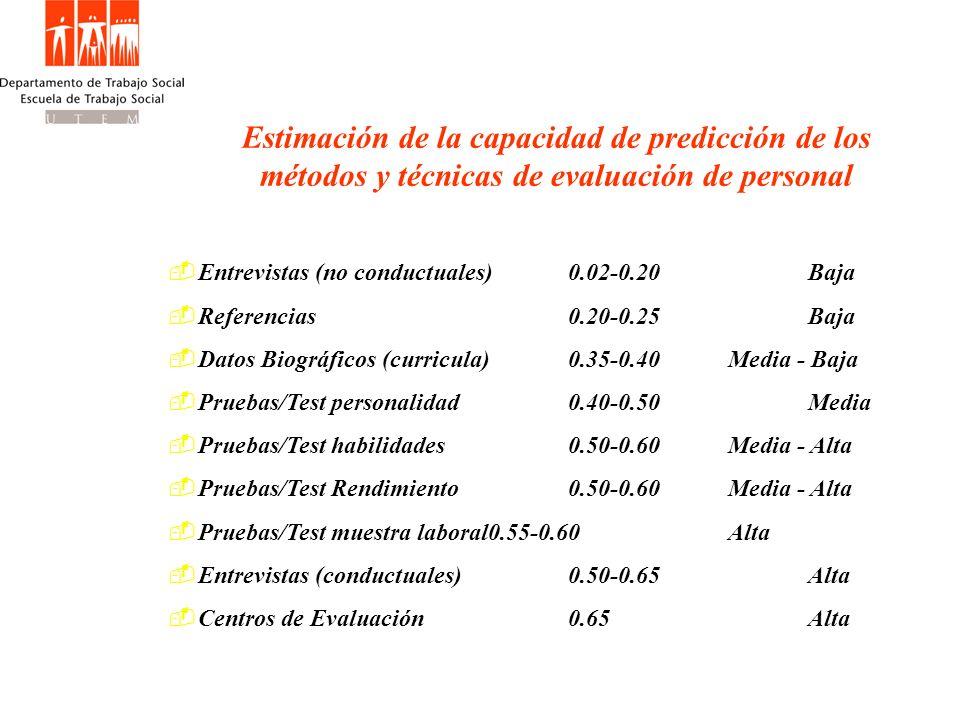 Estimación de la capacidad de predicción de los métodos y técnicas de evaluación de personal Entrevistas (no conductuales)0.02-0.20Baja Referencias0.2