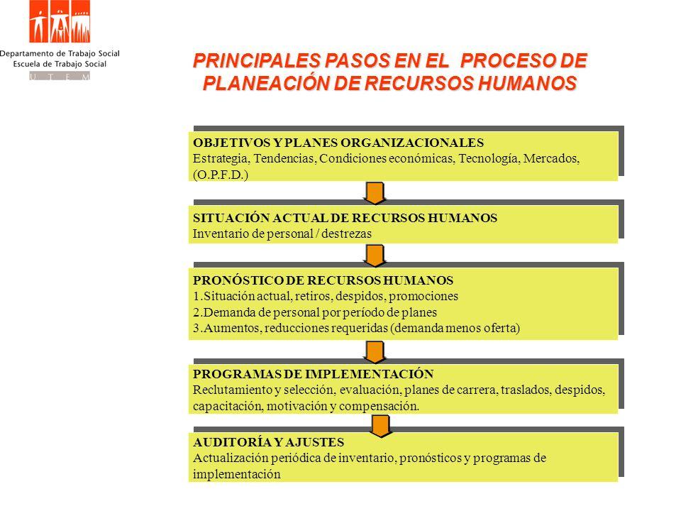 PRINCIPALES PASOS EN EL PROCESO DE PLANEACIÓN DE RECURSOS HUMANOS OBJETIVOS Y PLANES ORGANIZACIONALES Estrategia, Tendencias, Condiciones económicas,
