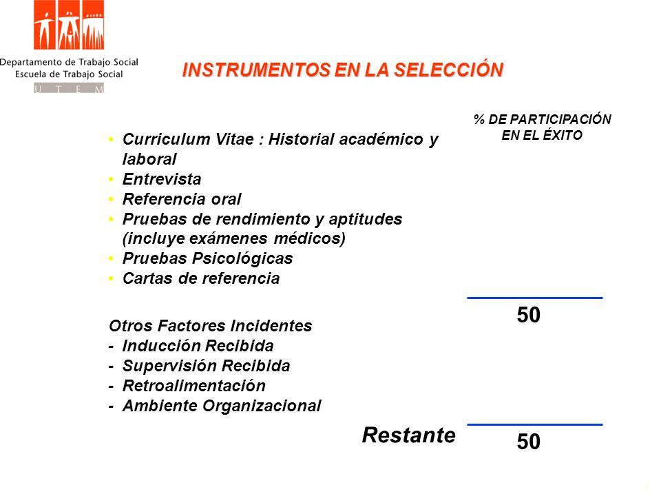 INSTRUMENTOS EN LA SELECCIÓN 1 % DE PARTICIPACIÓN EN EL ÉXITO Curriculum Vitae : Historial académico y laboral Entrevista Referencia oral Pruebas de r