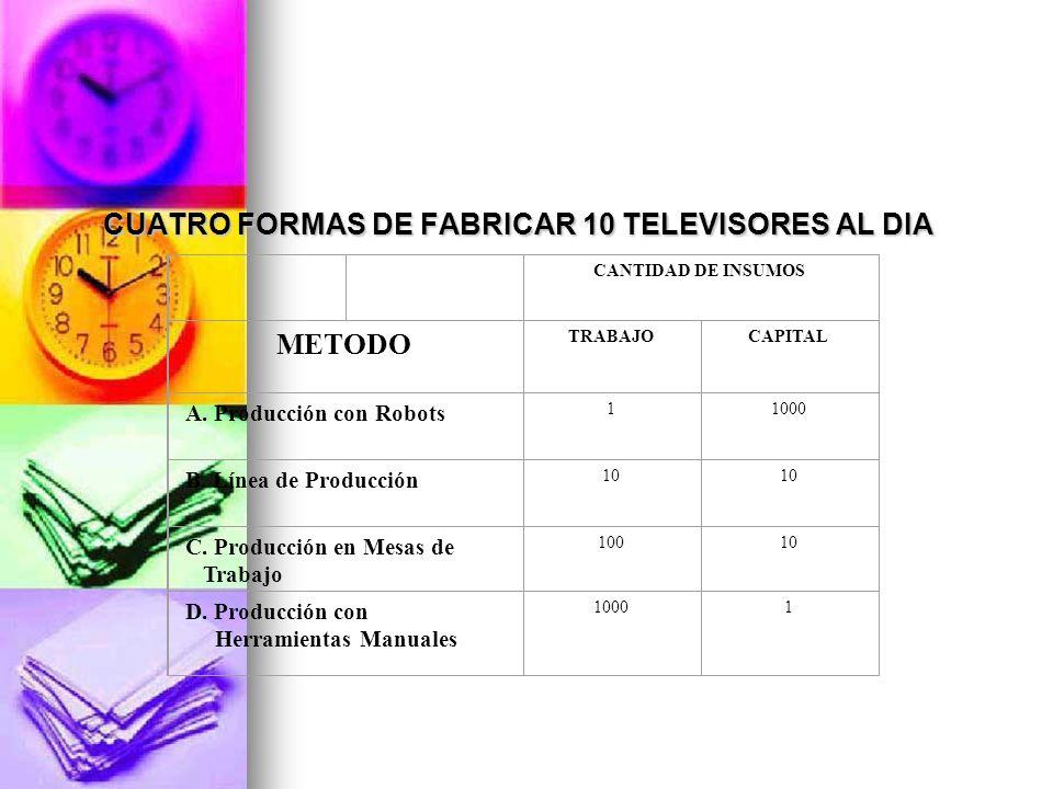 CUATRO FORMAS DE FABRICAR 10 TELEVISORES AL DIA CUATRO FORMAS DE FABRICAR 10 TELEVISORES AL DIA CANTIDAD DE INSUMOS METODO TRABAJOCAPITAL A. Producció
